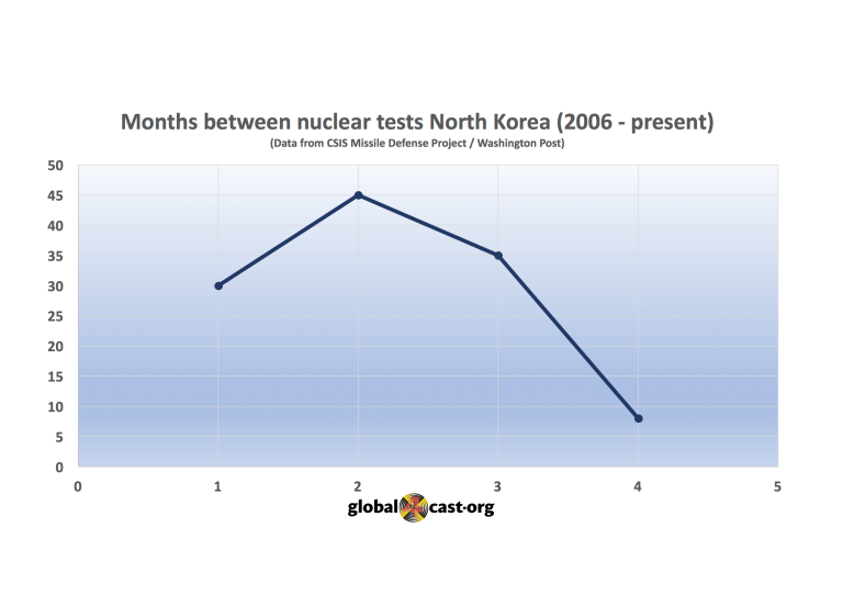NK, afb nuclear tests, PNG