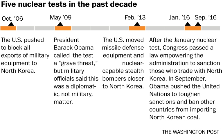NK, five nuclear tests