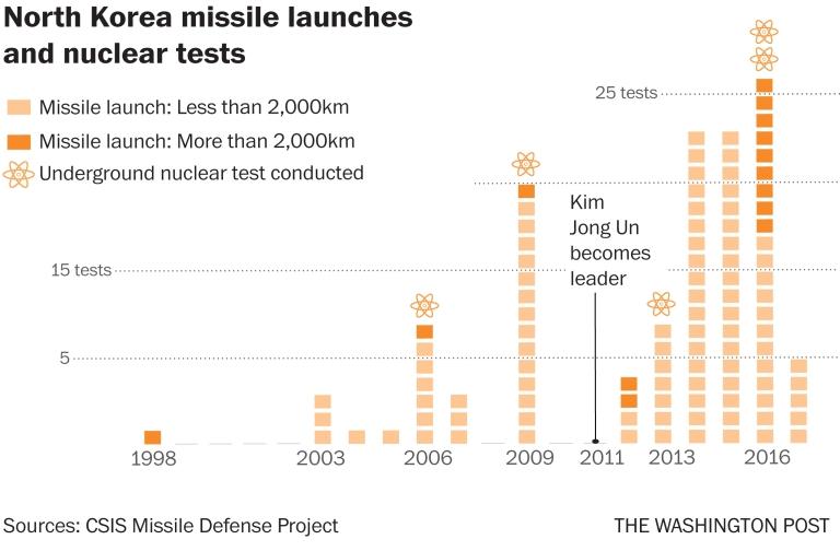 NK tests