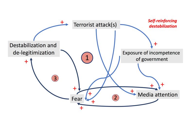 Self reinforcing destabilization PNG