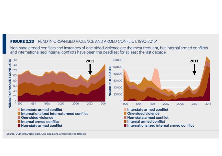 Violence 2000-2015, PNG